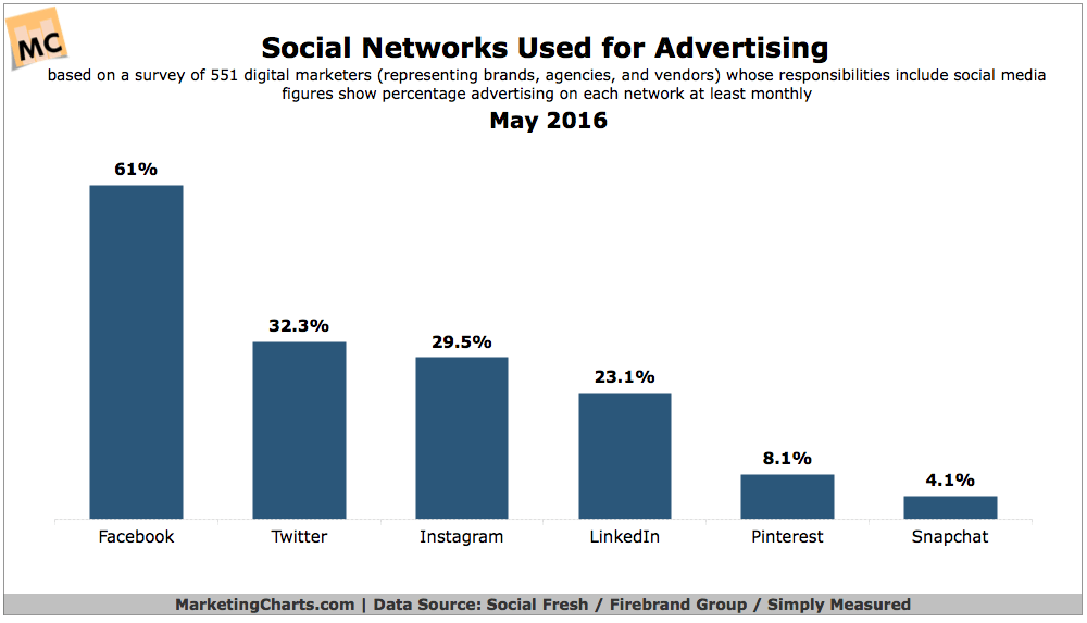 SocialFresh-Social-Networks-Used-for-Advertising-May2016