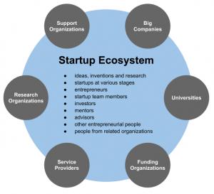 startupecosystem