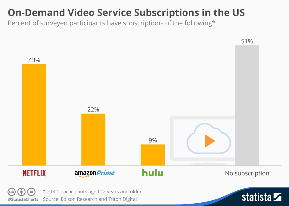 chartoftheday_4672_amazon_prime_video_svod_n