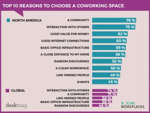 10reasons_to_choose_coworkingspaces