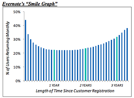 1evernote-smile-graph